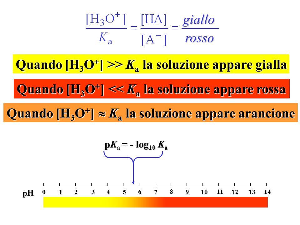 Quando [H3O+] >> Ka la soluzione appare gialla